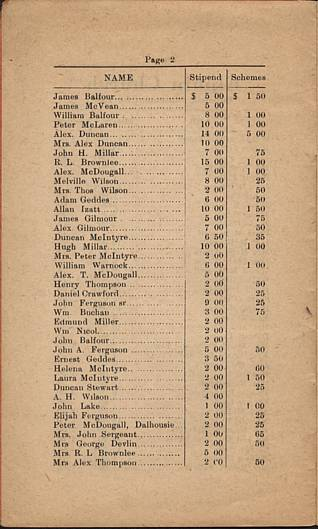 Elphin Church 1919 Financial Statement, page 2.