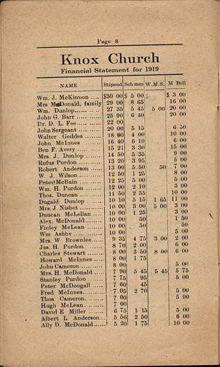Elphin Church 1919 Financial Statement, page 8.