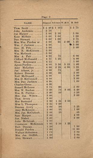 Elphin Church 1919 Financial Statement, page 9.