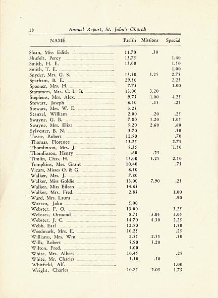 Page 18 of Saint John's Church, Smiths Falls, 1929 Annual Report.